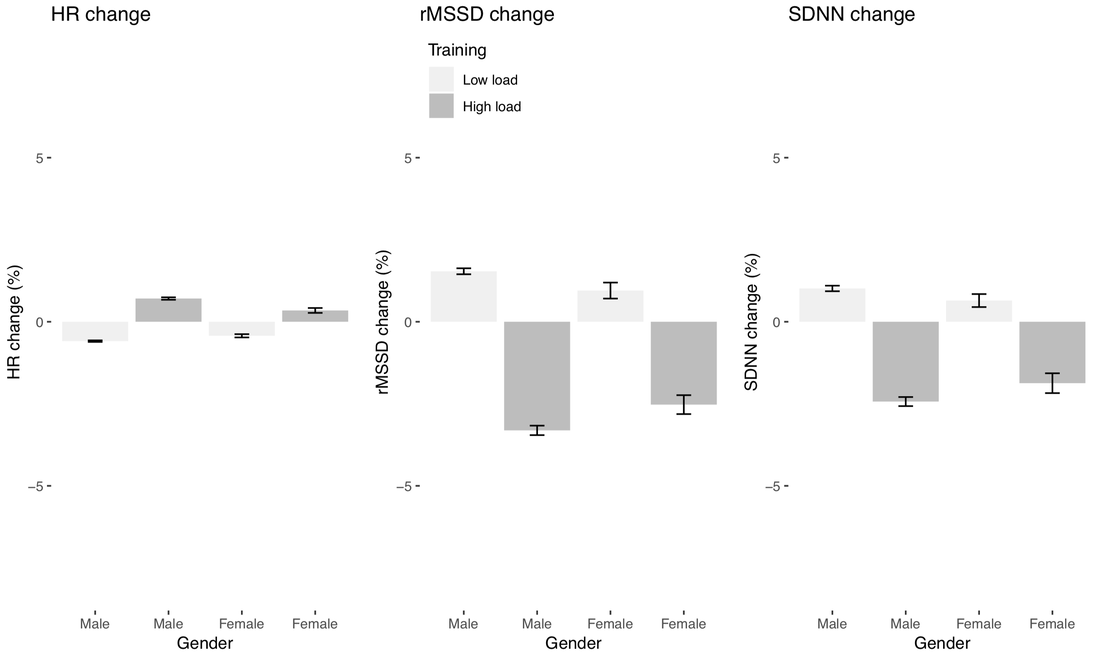 Training intensity: by gender - HR vs rMSSD vs SDNN
